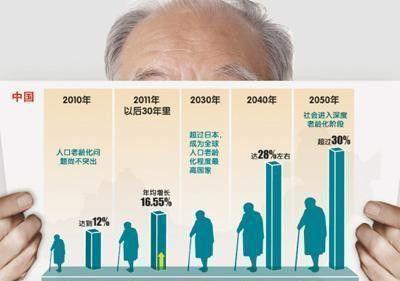 149城深度老龄化,养老产业步入发展快车道 !